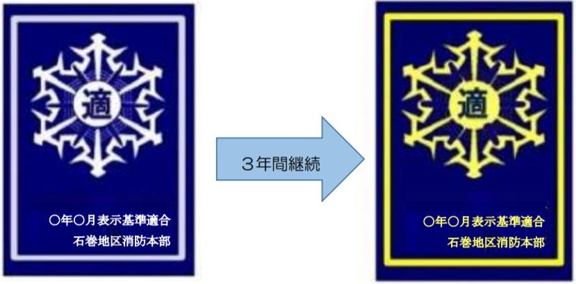 防火基準適合表表示3年間継続